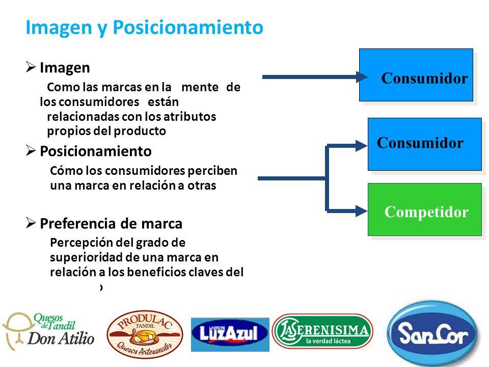 Imagen y Posicionamiento Imagen Como las marcas en la mente de los consumidoresestán relacionadas con los atributos propios del producto Posicionamien