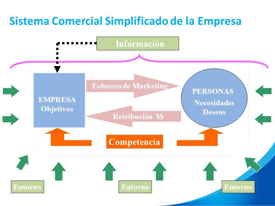 Sistema Comercial Simplificado de la Empresa Entorno Información PERSONAS EMPRESA Objetivos Necesidades Deseos Esfuerzo de Marketing Retribución $$ Co