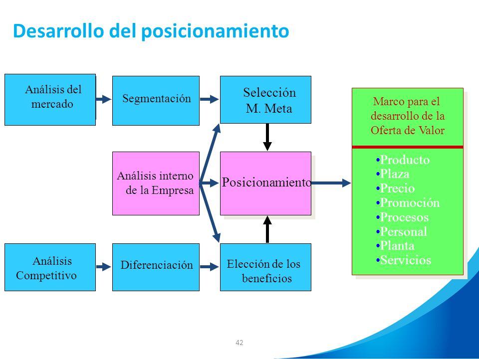 42 Desarrollo del posicionamiento Análisis del mercado Segmentación Selección M. Meta Análisis Competitivo Diferenciación Elección de los beneficios A