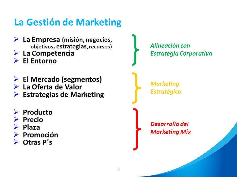 5 La Gestión de Marketing La Empresa (misión, negocios, objetivos, estrategias, recursos) La Competencia El Entorno El Mercado (segmentos) La Oferta d