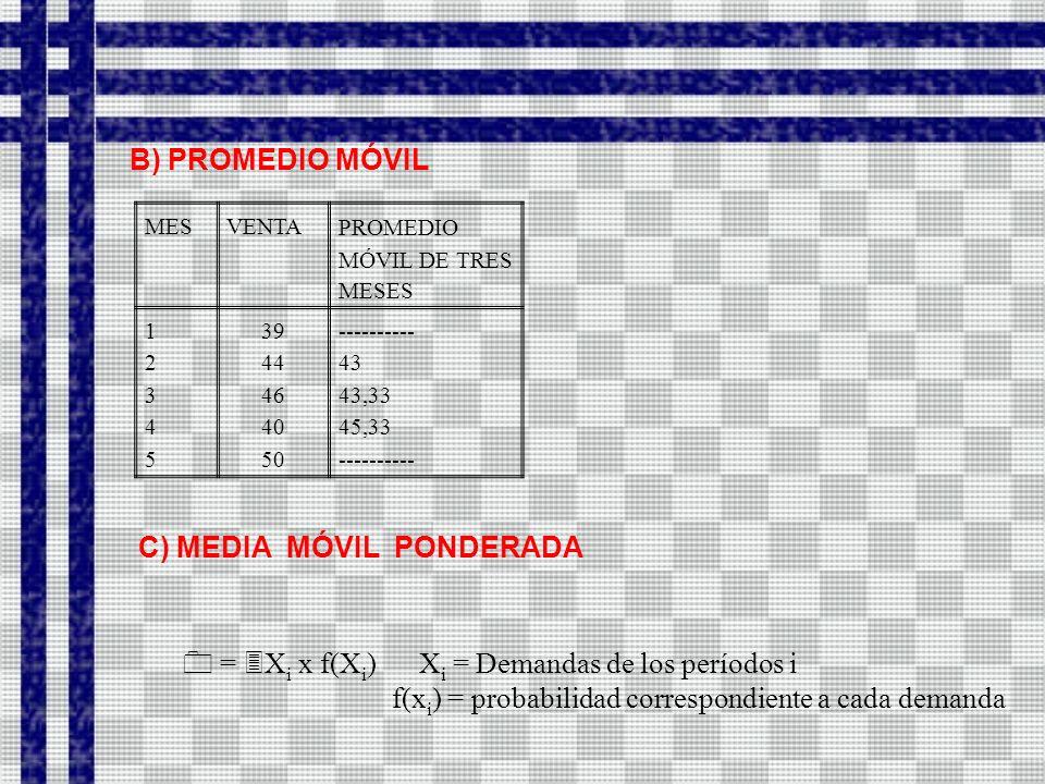 MESVENTAPROMEDIO MÓVIL DE TRES MESES 1234512345 39 44 46 40 50 ---------- 43 43,33 45,33 ---------- = X i x f(X i ) X i = Demandas de los períodos i f(x i ) = probabilidad correspondiente a cada demanda B) PROMEDIO MÓVIL C) MEDIA MÓVIL PONDERADA