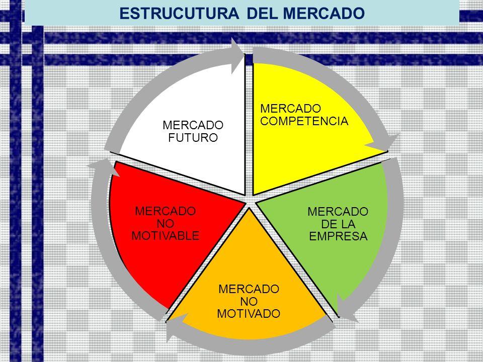ESTRUCUTURA DEL MERCADO MERCADO COMPETENCIA MERCADO DE LA EMPRESA MERCADO NO MOTIVADO MERCADO NO MOTIVABLE MERCADO FUTURO