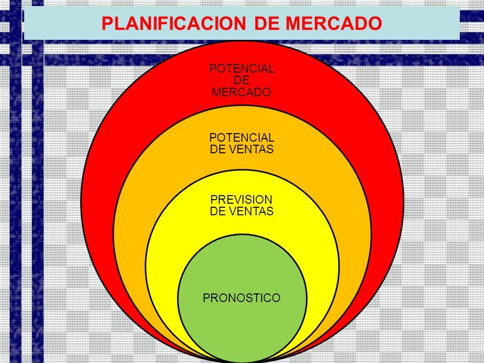 PLANIFICACION DE MERCADO POTENCIAL DE MERCADO POTENCIAL DE VENTAS PREVISION DE VENTAS PRONOSTICO