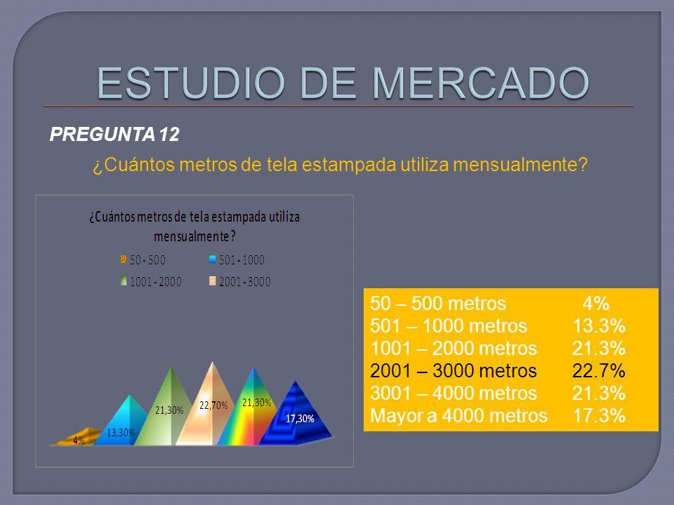 PREGUNTA 12 ¿Cuántos metros de tela estampada utiliza mensualmente? 50 – 500 metros 4% 501 – 1000 metros 13.3% 1001 – 2000 metros 21.3% 2001 – 3000 me
