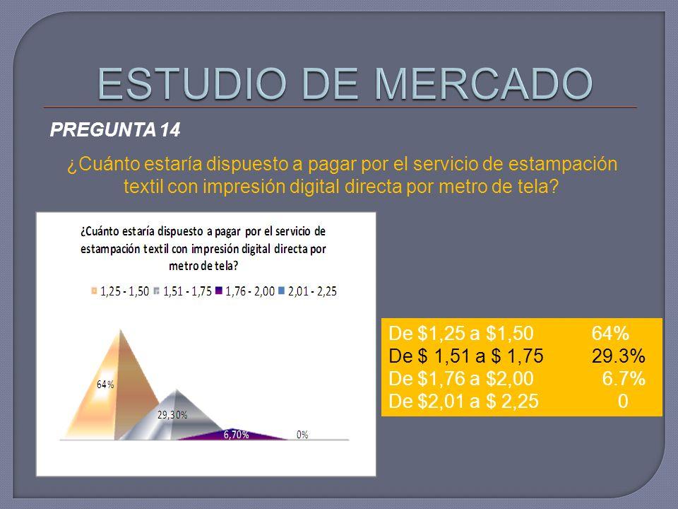 PREGUNTA 14 ¿Cuánto estaría dispuesto a pagar por el servicio de estampación textil con impresión digital directa por metro de tela? De $1,25 a $1,50
