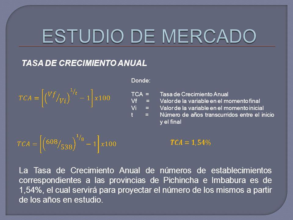 TASA DE CRECIMIENTO ANUAL Donde: TCA =Tasa de Crecimiento Anual Vf =Valor de la variable en el momento final Vi =Valor de la variable en el momento inicial t =Número de años transcurridos entre el inicio y el final La Tasa de Crecimiento Anual de números de establecimientos correspondientes a las provincias de Pichincha e Imbabura es de 1,54%, el cual servirá para proyectar el número de los mismos a partir de los años en estudio.