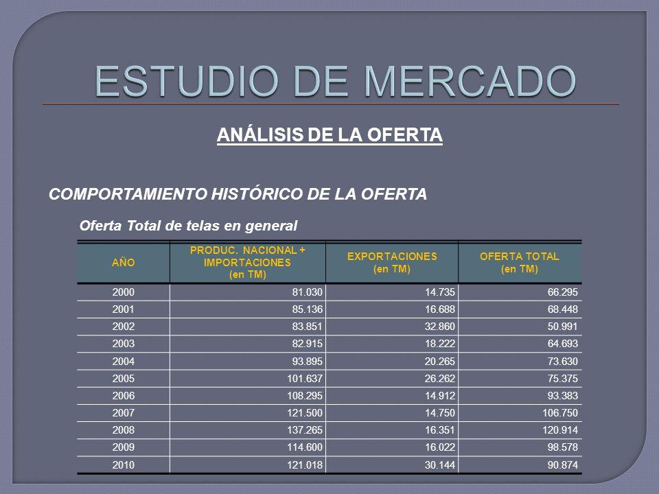 COMPORTAMIENTO HISTÓRICO DE LA OFERTA AÑO PRODUC. NACIONAL + IMPORTACIONES (en TM) EXPORTACIONES (en TM) OFERTA TOTAL (en TM) 200081.03014.73566.295 2