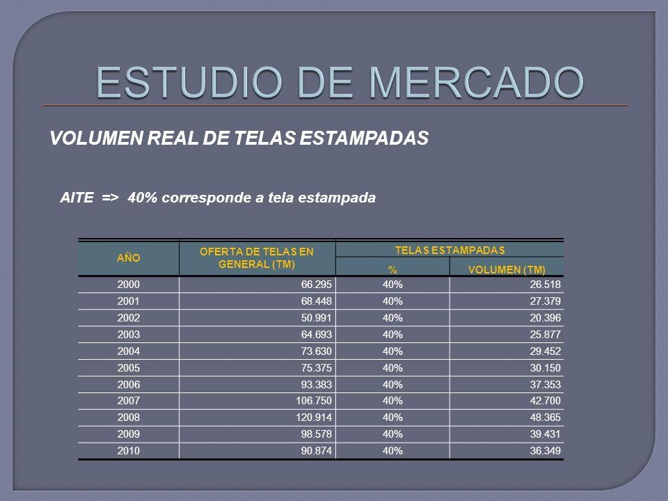 VOLUMEN REAL DE TELAS ESTAMPADAS AÑO OFERTA DE TELAS EN GENERAL (TM) TELAS ESTAMPADAS %VOLUMEN (TM) 200066.29540%26.518 200168.44840%27.379 200250.991