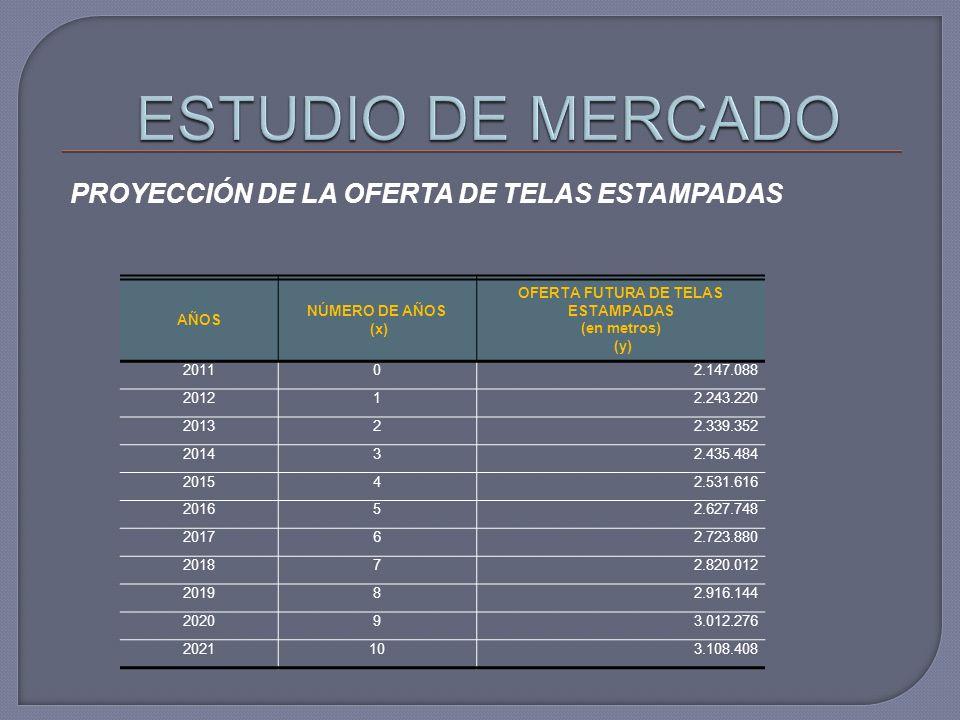 PROYECCIÓN DE LA OFERTA DE TELAS ESTAMPADAS AÑOS NÚMERO DE AÑOS (x) OFERTA FUTURA DE TELAS ESTAMPADAS (en metros) (y) 201102.147.088 201212.243.220 20