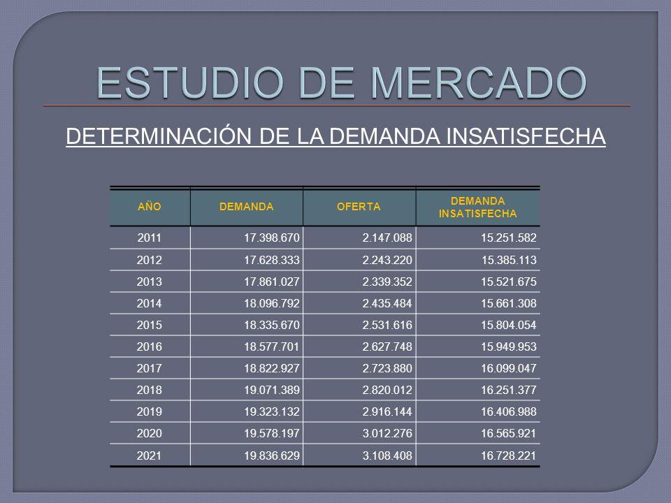 DETERMINACIÓN DE LA DEMANDA INSATISFECHA AÑODEMANDAOFERTA DEMANDA INSATISFECHA 201117.398.6702.147.08815.251.582 201217.628.3332.243.22015.385.113 201