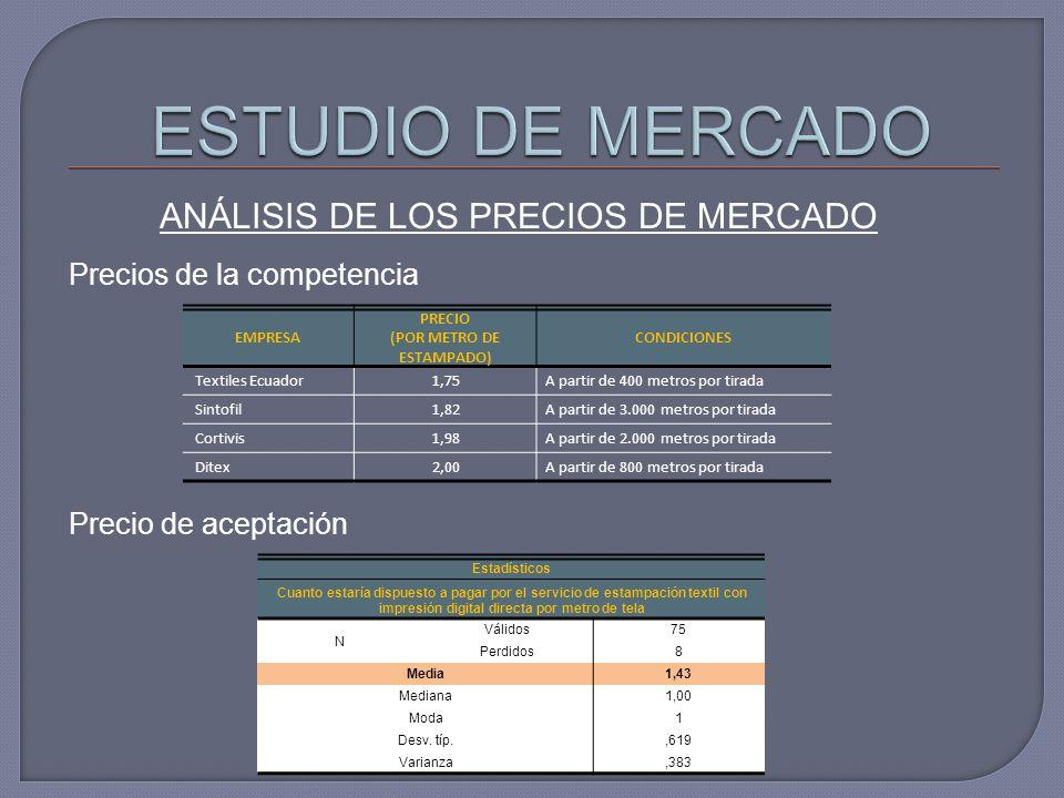 ANÁLISIS DE LOS PRECIOS DE MERCADO EMPRESA PRECIO (POR METRO DE ESTAMPADO) CONDICIONES Textiles Ecuador1,75A partir de 400 metros por tirada Sintofil1,82A partir de 3.000 metros por tirada Cortivis1,98A partir de 2.000 metros por tirada Ditex2,00A partir de 800 metros por tirada Precios de la competencia Precio de aceptación Estadísticos Cuanto estaría dispuesto a pagar por el servicio de estampación textil con impresión digital directa por metro de tela N Válidos75 Perdidos8 Media1,43 Mediana1,00 Moda1 Desv.