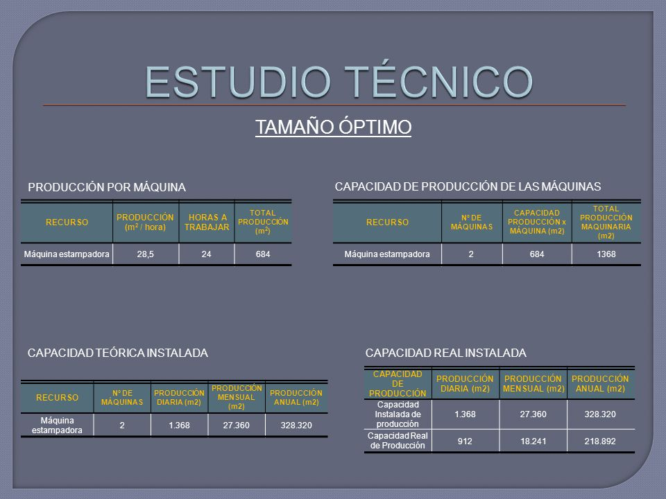 TAMAÑO ÓPTIMO CAPACIDAD DE PRODUCCIÓN PRODUCCIÓN DIARIA (m2) PRODUCCIÓN MENSUAL (m2) PRODUCCIÓN ANUAL (m2) Capacidad Instalada de producción 1.36827.360328.320 Capacidad Real de Producción 91218.241218.892 RECURSO PRODUCCIÓN (m 2 / hora) HORAS A TRABAJAR TOTAL PRODUCCIÓN (m 2 ) Máquina estampadora28,524684 PRODUCCIÓN POR MÁQUINA RECURSO Nº DE MÁQUINAS CAPACIDAD PRODUCCIÓN x MÁQUINA (m2) TOTAL PRODUCCIÓN MAQUINARIA (m2) Máquina estampadora26841368 CAPACIDAD DE PRODUCCIÓN DE LAS MÁQUINAS CAPACIDAD REAL INSTALADA RECURSO Nº DE MÁQUINAS PRODUCCIÓN DIARIA (m2) PRODUCCIÓN MENSUAL (m2) PRODUCCIÓN ANUAL (m2) Máquina estampadora 21.36827.360328.320 CAPACIDAD TEÓRICA INSTALADA