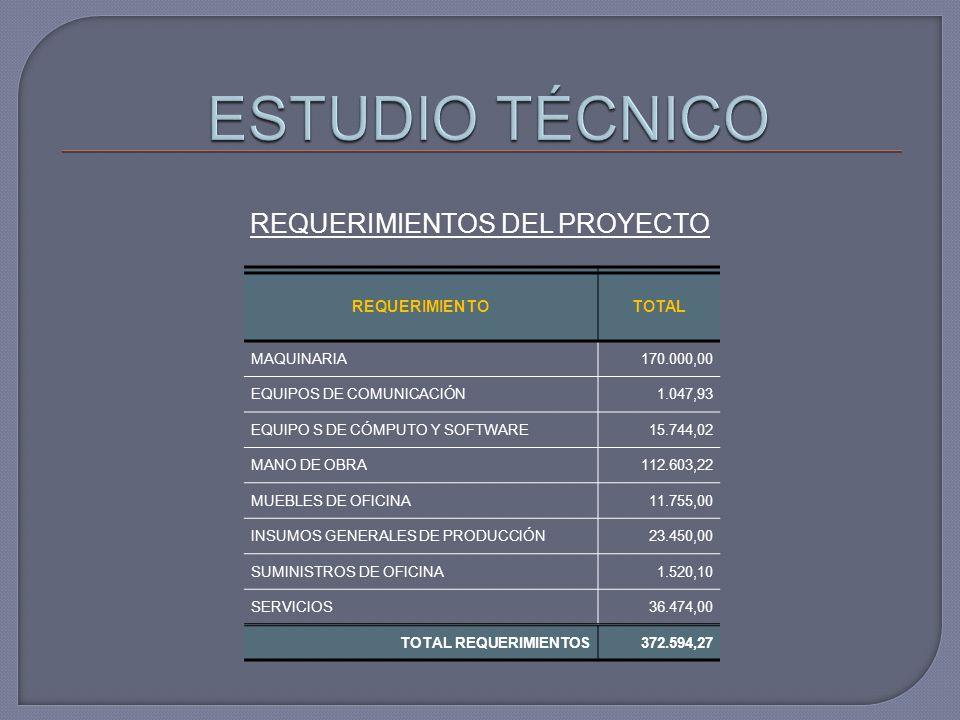 REQUERIMIENTOS DEL PROYECTO REQUERIMIENTOTOTAL MAQUINARIA170.000,00 EQUIPOS DE COMUNICACIÓN1.047,93 EQUIPO S DE CÓMPUTO Y SOFTWARE15.744,02 MANO DE OBRA112.603,22 MUEBLES DE OFICINA11.755,00 INSUMOS GENERALES DE PRODUCCIÓN23.450,00 SUMINISTROS DE OFICINA1.520,10 SERVICIOS36.474,00 TOTAL REQUERIMIENTOS372.594,27
