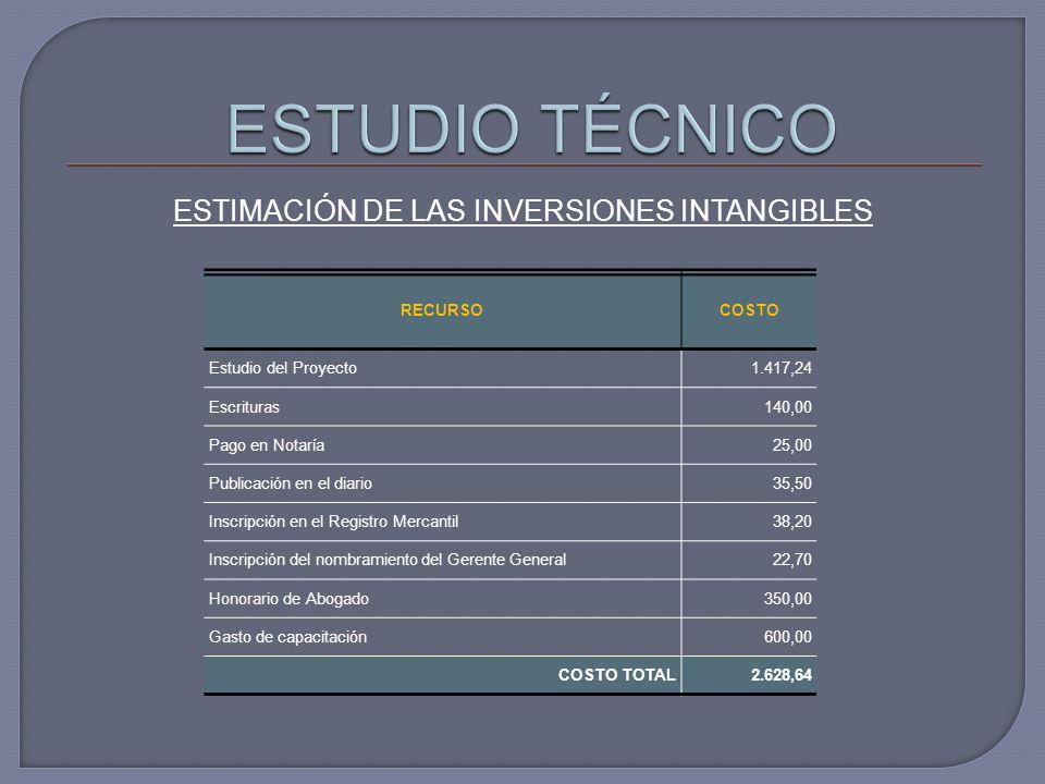 ESTIMACIÓN DE LAS INVERSIONES INTANGIBLES RECURSOCOSTO Estudio del Proyecto1.417,24 Escrituras140,00 Pago en Notaría25,00 Publicación en el diario35,5
