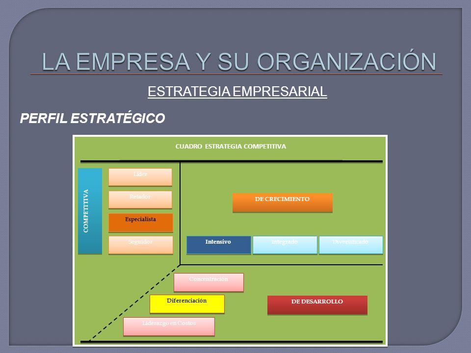 ESTRATEGIA EMPRESARIAL PERFIL ESTRATÉGICO Líder Retador Especialista Seguidor Intensivo Integrado Diversificado Concentración Liderazgo en Costos Diferenciación COMPETITIVA DE CRECIMIENTO DE DESARROLLO CUADRO ESTRATEGIA COMPETITIVA
