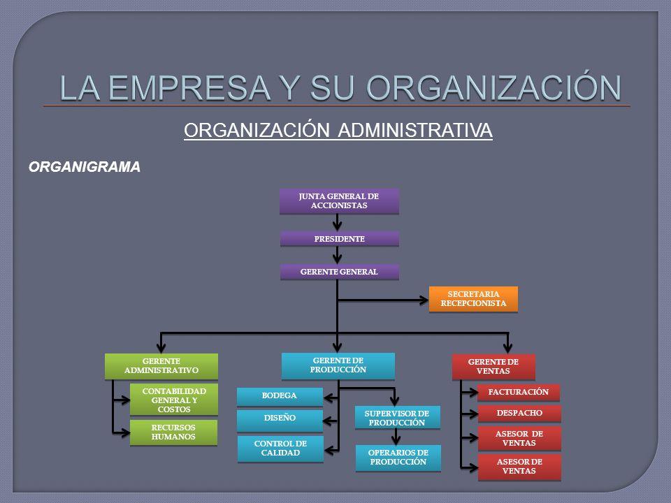 ORGANIZACIÓN ADMINISTRATIVA ORGANIGRAMA JUNTA GENERAL DE ACCIONISTAS PRESIDENTE GERENTE GENERAL GERENTE ADMINISTRATIVO SECRETARIA RECEPCIONISTA GERENTE DE VENTAS CONTABILIDAD GENERAL Y COSTOS GERENTE DE PRODUCCIÓN RECURSOS HUMANOS SUPERVISOR DE PRODUCCIÓN BODEGA FACTURACIÓN DESPACHO ASESOR DE VENTAS DISEÑO OPERARIOS DE PRODUCCIÓN CONTROL DE CALIDAD