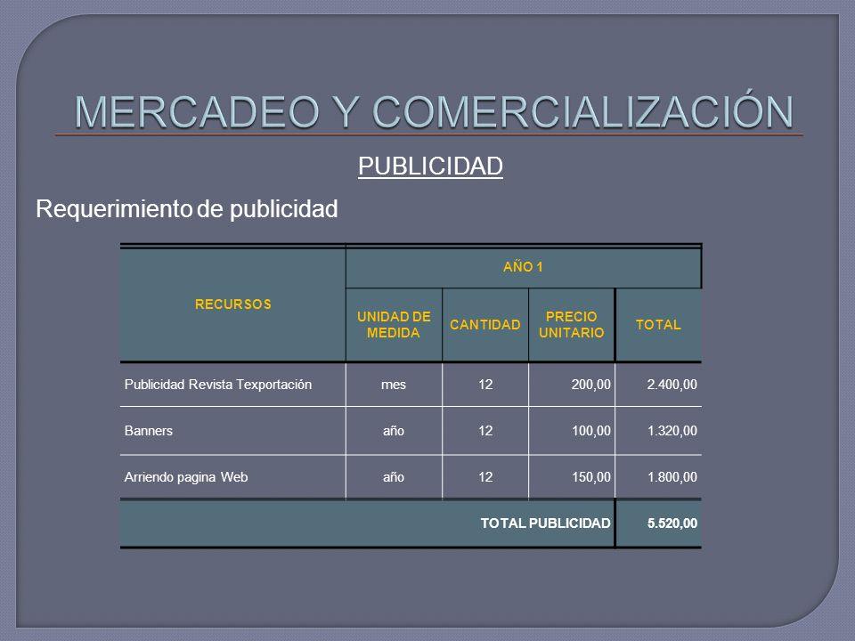PUBLICIDAD Requerimiento de publicidad RECURSOS AÑO 1 UNIDAD DE MEDIDA CANTIDAD PRECIO UNITARIO TOTAL Publicidad Revista Texportaciónmes12200,002.400,