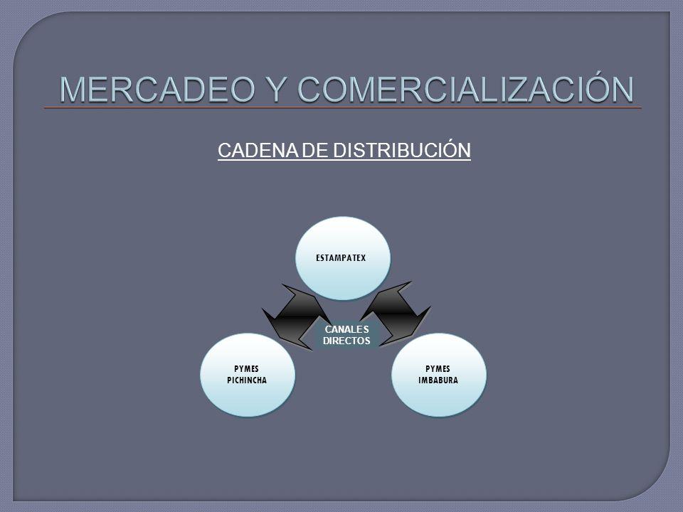 CADENA DE DISTRIBUCIÓN CANALES DIRECTOS ESTAMPATEX PYMES IMBABURA PYMES PICHINCHA