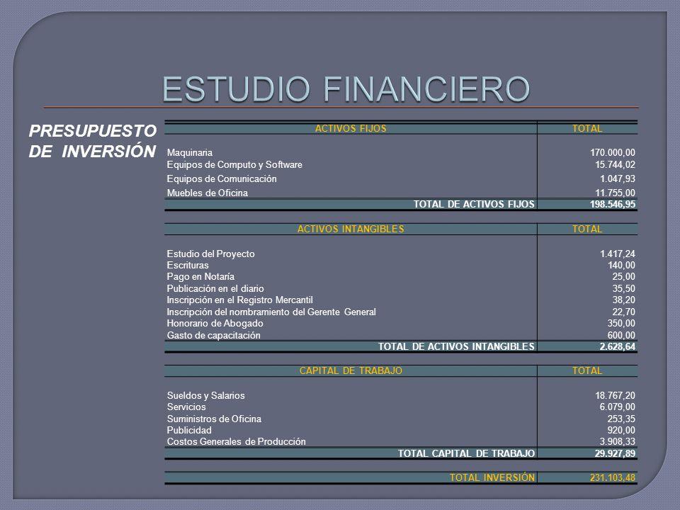 PRESUPUESTO DE INVERSIÓN ACTIVOS FIJOSTOTAL Maquinaria170.000,00 Equipos de Computo y Software15.744,02 Equipos de Comunicación1.047,93 Muebles de Ofi
