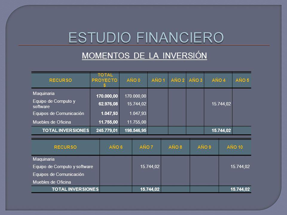 MOMENTOS DE LA INVERSIÓN RECURSO TOTAL PROYECTO $ AÑO 0 AÑO 1 AÑO 2 AÑO 3 AÑO 4 AÑO 5 Maquinaria 170.000,00 Equipo de Computo y software 62.976,08 15.