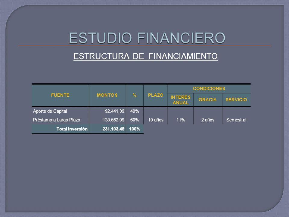 ESTRUCTURA DE FINANCIAMIENTO FUENTEMONTO $%PLAZO CONDICIONES INTERÉS ANUAL GRACIASERVICIO Aporte de Capital92.441,3940% Préstamo a Largo Plazo138.662,0960%10 años11%2 añosSemestral Total Inversión231.103,48100%