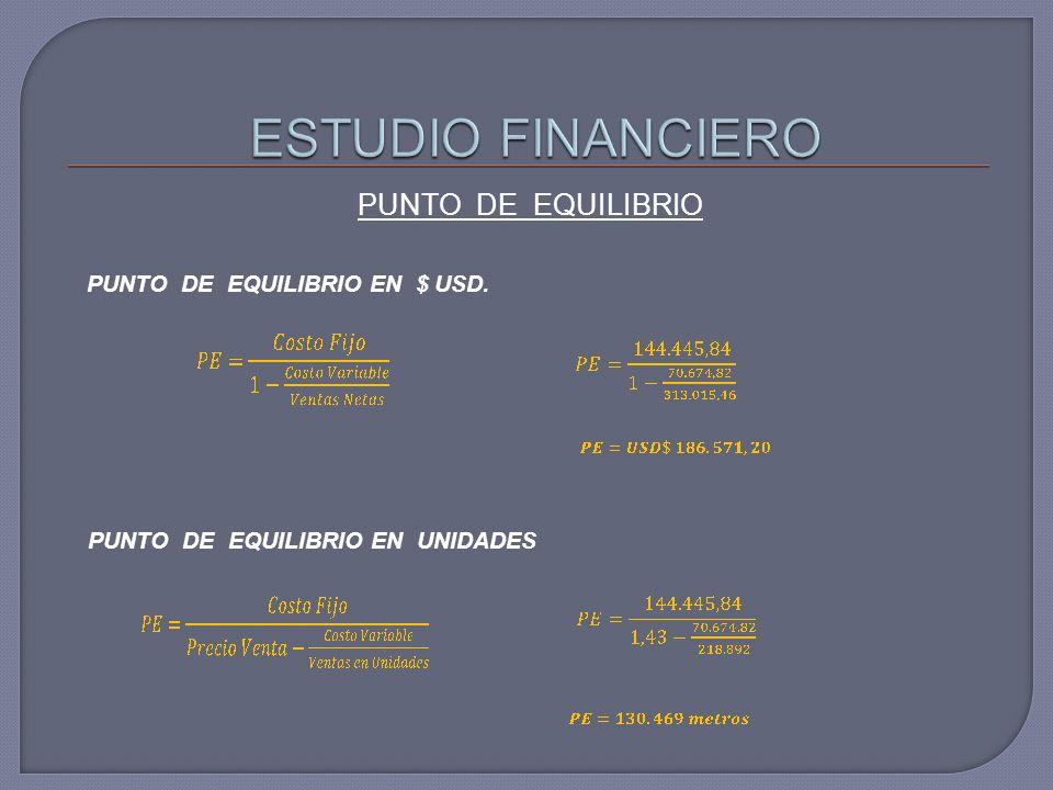 PUNTO DE EQUILIBRIO PUNTO DE EQUILIBRIO EN $ USD. PUNTO DE EQUILIBRIO EN UNIDADES
