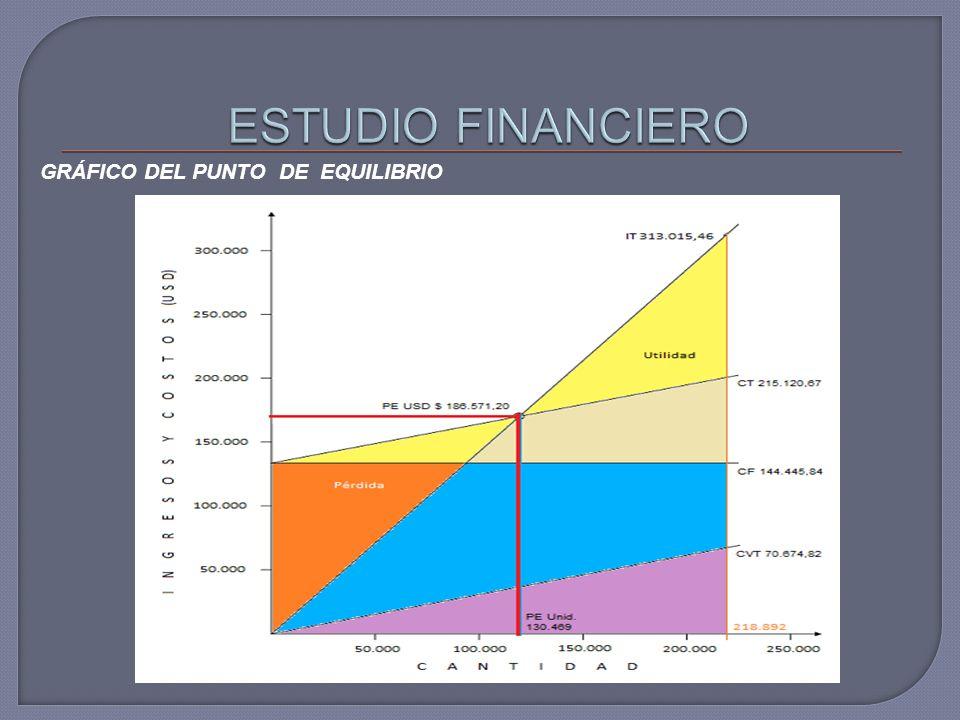 GRÁFICO DEL PUNTO DE EQUILIBRIO