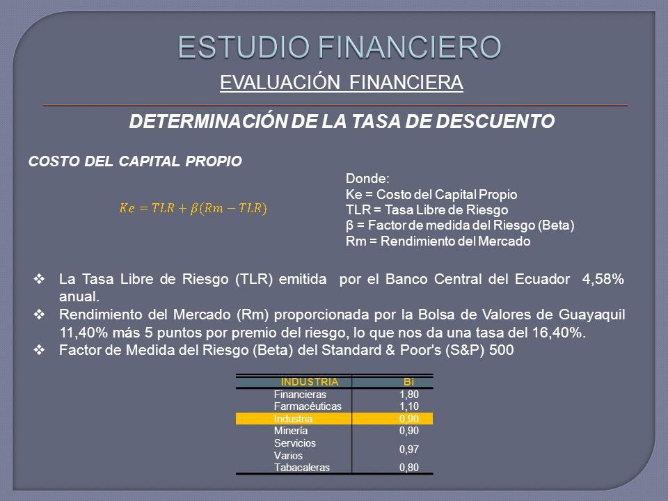 EVALUACIÓN FINANCIERA COSTO DEL CAPITAL PROPIO Donde: Ke = Costo del Capital Propio TLR = Tasa Libre de Riesgo β = Factor de medida del Riesgo (Beta) Rm = Rendimiento del Mercado La Tasa Libre de Riesgo (TLR) emitida por el Banco Central del Ecuador 4,58% anual.