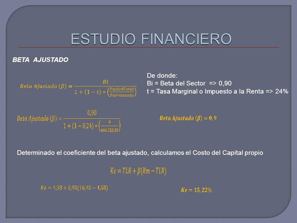 BETA AJUSTADO De donde: Bi = Beta del Sector => 0,90 t = Tasa Marginal o Impuesto a la Renta => 24% Determinado el coeficiente del beta ajustado, calculamos el Costo del Capital propio