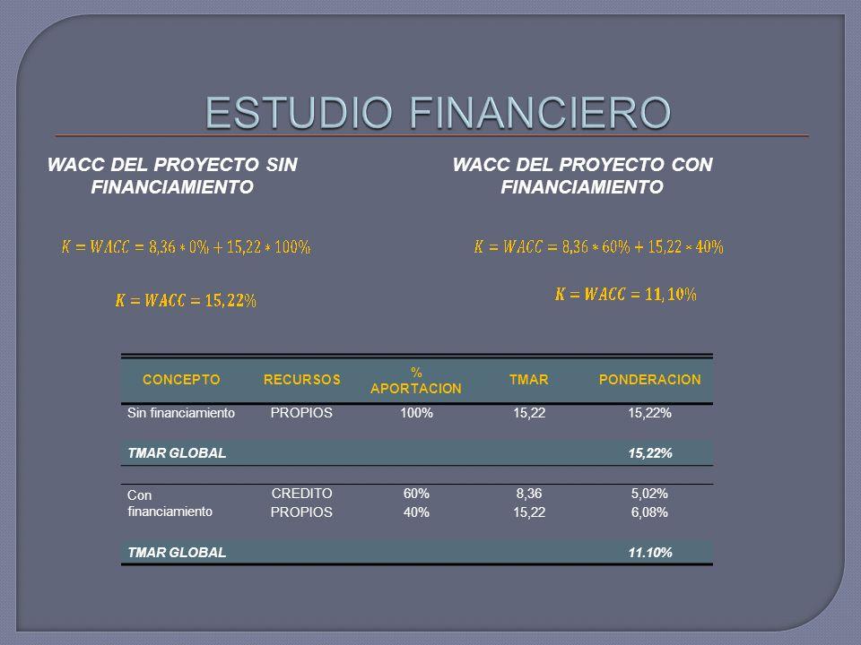 WACC DEL PROYECTO SIN FINANCIAMIENTO WACC DEL PROYECTO CON FINANCIAMIENTO CONCEPTORECURSOS % APORTACION TMARPONDERACION Sin financiamientoPROPIOS100%15,2215,22% TMAR GLOBAL15,22% Con financiamiento CREDITO60%8,365,02% PROPIOS40%15,226,08% TMAR GLOBAL11.10%