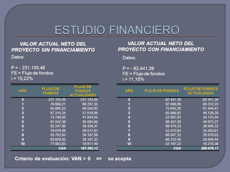 VALOR ACTUAL NETO DEL PROYECTO SIN FINANCIAMIENTO VALOR ACTUAL NETO DEL PROYECTO CON FINANCIAMIENTO Datos: P = - 231.103,48 FE = Flujo de fondos i = 15,22% Datos: P = - 92.441,39 FE = Flujo de fondos i = 11,10% Criterio de evaluación: VAN > 0 => se acepta AÑO FLUJO DE FONDOS FLUJO DE FONDOS ACTUALIZADO 0- 231.103,48 1 76.860,2166.707,35 2 85.695,5364.550,92 3 87.214,3457.016,99 4 73.748,0241.844,55 5 91.552,3645.084,80 6 92.247,6039.426,47 7 76.879,0828.517,61 8 93.703,6330.167,09 9 93.629,0526.161,33 10 77.983,8318.911,49 VAN187.285,12 AÑOFLUJO DE FONDOS FLUJO DE FONDOS ACTUALIZADO 0-92.441,39 167.006,8960.312,23 275.842,2061.444,47 365.996,9348.126,20 452.067,9334.175,44 569.357,2840.975,27 669.479,3336.946,33 753.472,8425.593,81 869.587,3229.979,03 968.722,4026.648,44 1052.197,5218.218,36 VAN289.978,17