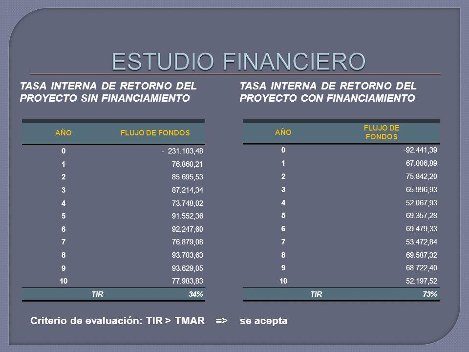 TASA INTERNA DE RETORNO DEL PROYECTO SIN FINANCIAMIENTO TASA INTERNA DE RETORNO DEL PROYECTO CON FINANCIAMIENTO Criterio de evaluación: TIR > TMAR =>