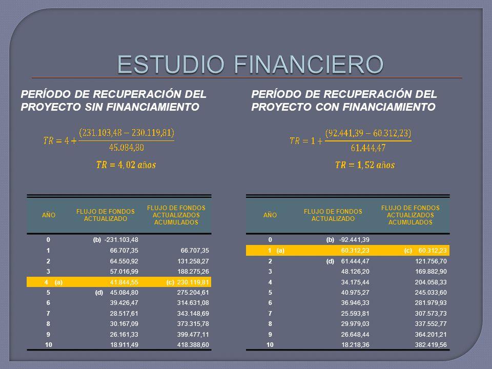 PERÍODO DE RECUPERACIÓN DEL PROYECTO SIN FINANCIAMIENTO PERÍODO DE RECUPERACIÓN DEL PROYECTO CON FINANCIAMIENTO AÑO FLUJO DE FONDOS ACTUALIZADO FLUJO DE FONDOS ACTUALIZADOS ACUMULADOS 0(b) -231.103,48 166.707,35 264.550,92131.258,27 3 57.016,99188.275,26 4 (a)41.844,55(c) 230.119,81 5(d) 45.084,80275.204,61 639.426,47314.631,08 728.517,61343.148,69 830.167,09373.315,78 926.161,33399.477,11 1018.911,49418.388,60 AÑO FLUJO DE FONDOS ACTUALIZADO FLUJO DE FONDOS ACTUALIZADOS ACUMULADOS 0(b) -92.441,39 1 (a)60.312,23(c) 60.312,23 2(d) 61.444,47121.756,70 348.126,20169.882,90 434.175,44204.058,33 540.975,27245.033,60 636.946,33281.979,93 725.593,81307.573,73 829.979,03337.552,77 926.648,44364.201,21 1018.218,36382.419,56