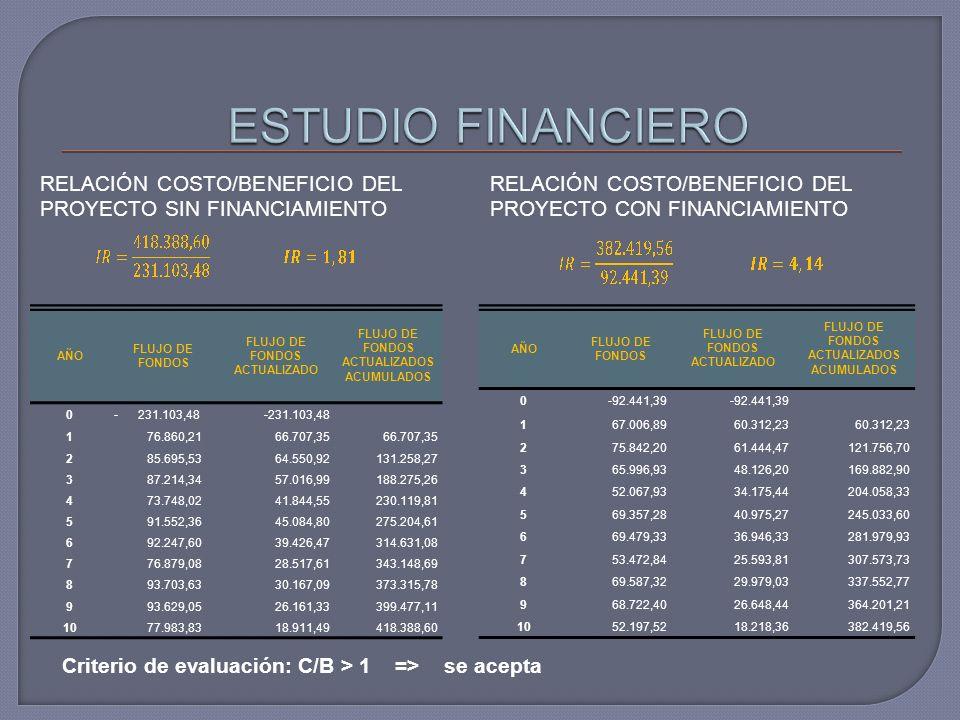 RELACIÓN COSTO/BENEFICIO DEL PROYECTO SIN FINANCIAMIENTO RELACIÓN COSTO/BENEFICIO DEL PROYECTO CON FINANCIAMIENTO Criterio de evaluación: C/B > 1 => se acepta AÑO FLUJO DE FONDOS FLUJO DE FONDOS ACTUALIZADO FLUJO DE FONDOS ACTUALIZADOS ACUMULADOS 0- 231.103,48 1 76.860,2166.707,35 2 85.695,5364.550,92131.258,27 3 87.214,3457.016,99188.275,26 4 73.748,0241.844,55230.119,81 5 91.552,3645.084,80275.204,61 6 92.247,6039.426,47314.631,08 7 76.879,0828.517,61343.148,69 8 93.703,6330.167,09373.315,78 9 93.629,0526.161,33399.477,11 10 77.983,8318.911,49418.388,60 AÑO FLUJO DE FONDOS FLUJO DE FONDOS ACTUALIZADO FLUJO DE FONDOS ACTUALIZADOS ACUMULADOS 0-92.441,39 167.006,8960.312,23 275.842,2061.444,47121.756,70 365.996,9348.126,20169.882,90 452.067,9334.175,44204.058,33 569.357,2840.975,27245.033,60 669.479,3336.946,33281.979,93 753.472,8425.593,81307.573,73 869.587,3229.979,03337.552,77 968.722,4026.648,44364.201,21 1052.197,5218.218,36382.419,56