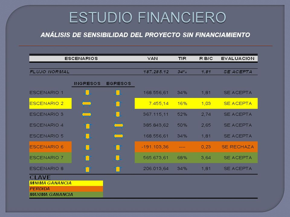 ANÁLISIS DE SENSIBILIDAD DEL PROYECTO SIN FINANCIAMIENTO