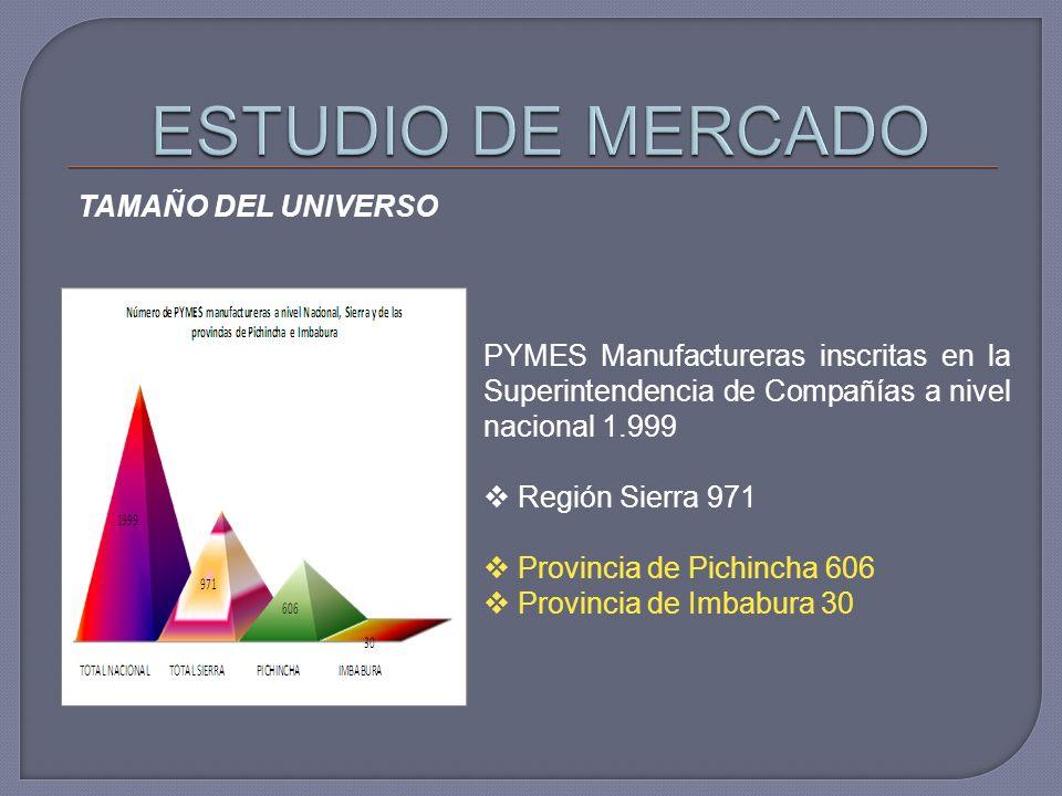 TAMAÑO DEL UNIVERSO PYMES Manufactureras inscritas en la Superintendencia de Compañías a nivel nacional 1.999 Región Sierra 971 Provincia de Pichincha 606 Provincia de Imbabura 30