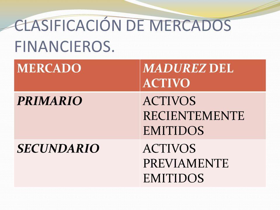 CLASIFICACIÓN DE MERCADOS FINANCIEROS.