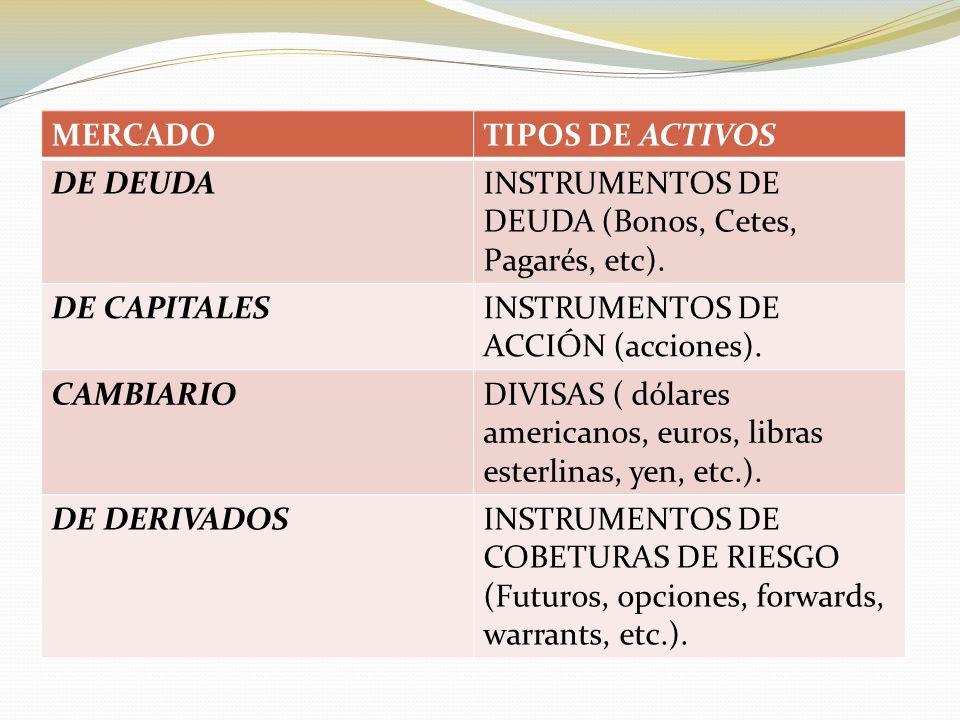 MERCADOTIPOS DE ACTIVOS DE DEUDAINSTRUMENTOS DE DEUDA (Bonos, Cetes, Pagarés, etc).