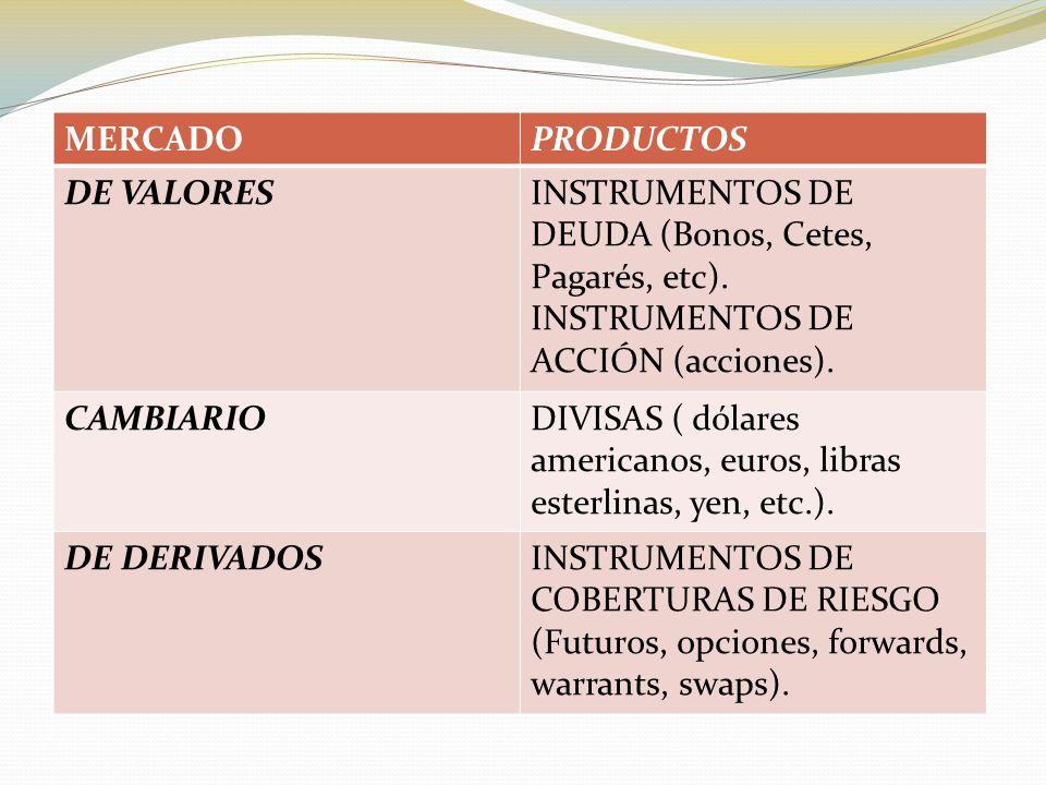 MERCADOPRODUCTOS DE VALORESINSTRUMENTOS DE DEUDA (Bonos, Cetes, Pagarés, etc).