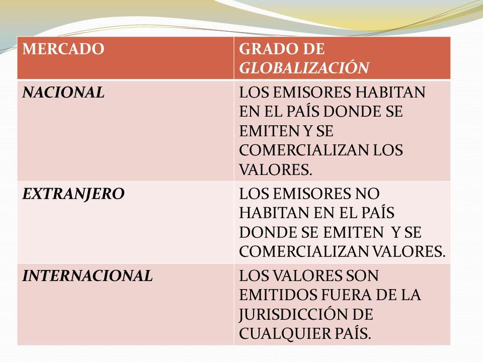 MERCADOGRADO DE GLOBALIZACIÓN NACIONALLOS EMISORES HABITAN EN EL PAÍS DONDE SE EMITEN Y SE COMERCIALIZAN LOS VALORES.
