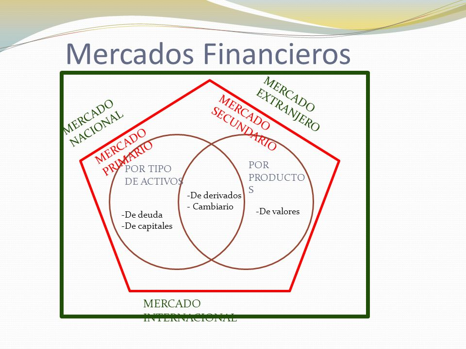 Mercados Financieros POR TIPO DE ACTIVOS POR PRODUCTO S -De deuda -De capitales -De valores -De derivados - Cambiario MERCADO PRIMARIO MERCADO SECUNDARIO MERCADO NACIONAL MERCADO EXTRANJERO MERCADO INTERNACIONAL
