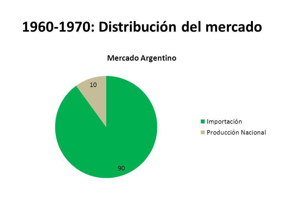 2011-2012: Distribución del Mercado Comienza el descuido y la caída de las exportaciones.