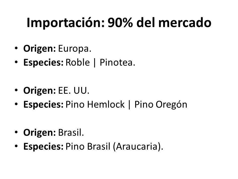 Producción Nacional: 30% Origen: Delta Especies: Alamo   Sauce.