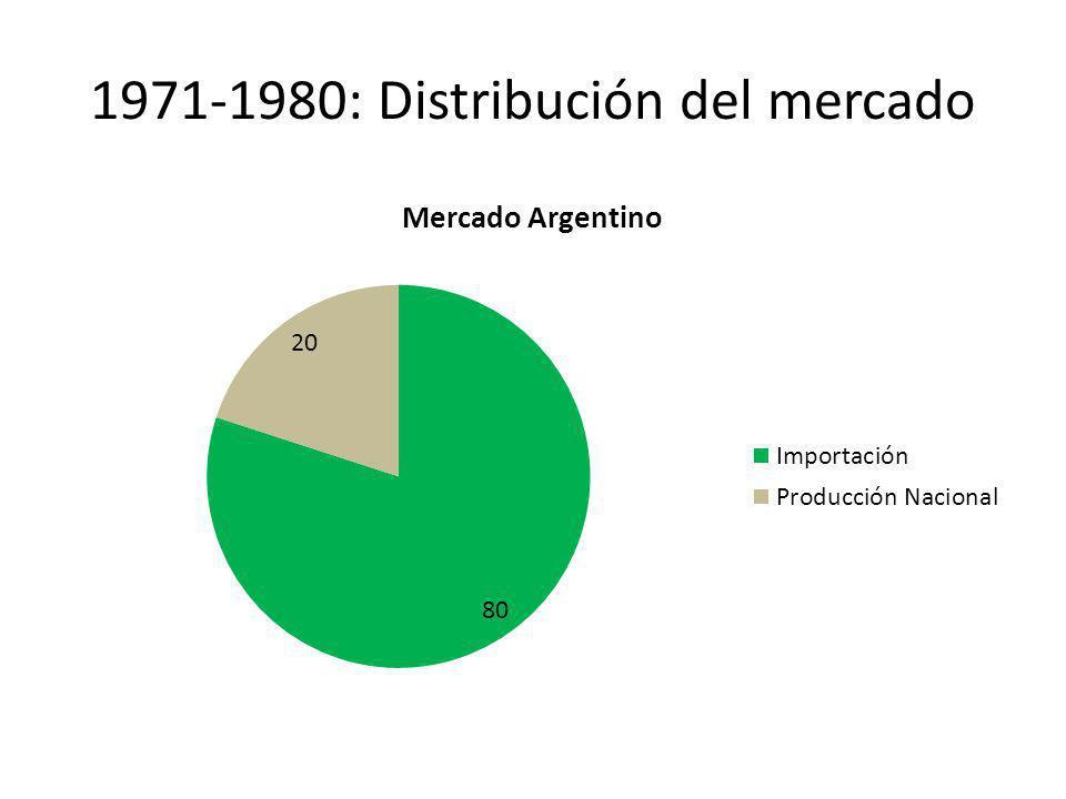 Importación: 50% del mercado Se mantienen las mismas procedencias y especies que décadas anteriores.