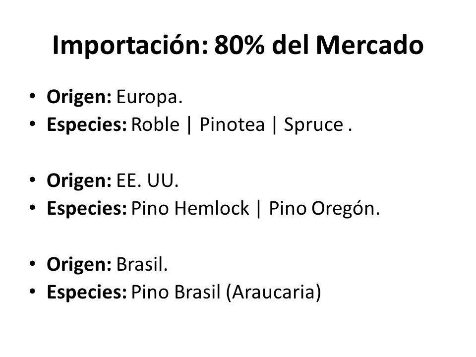 Producción Nacional: 50% Se mantienen las mismas procedencias y especies que décadas anteriores.