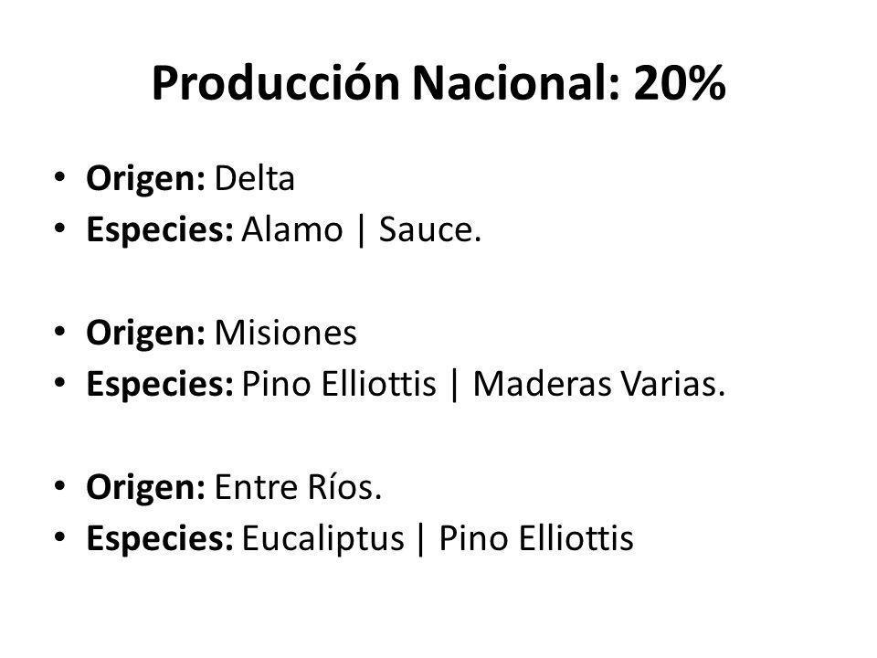 Producción Nacional: 20% Origen: Chaco   Formosa   Salta   Jujuy   Tucumán.