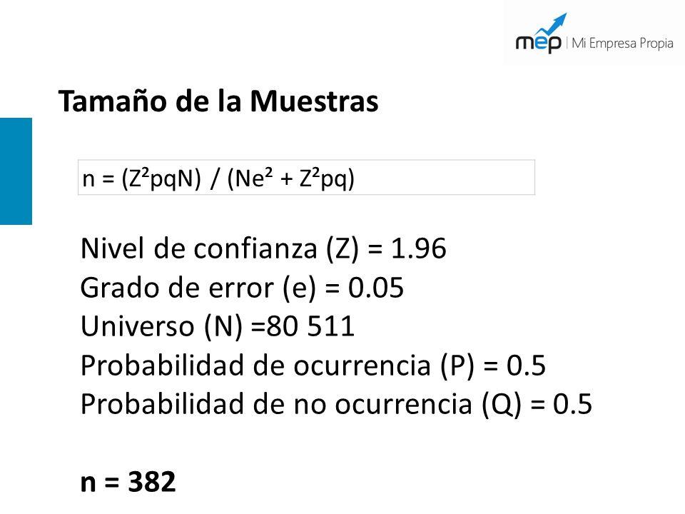 Tamaño de la Muestras n = (Z²pqN) / (Ne² + Z²pq) Nivel de confianza (Z) = 1.96 Grado de error (e) = 0.05 Universo (N) =80 511 Probabilidad de ocurrenc