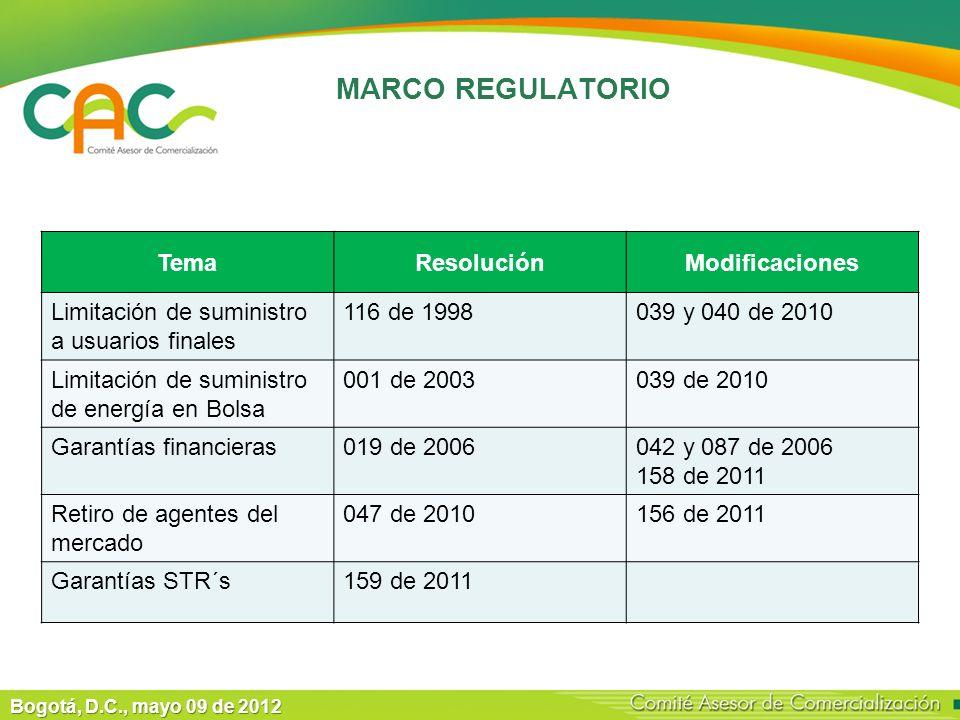 Bogotá, D.C., mayo 09 de 2012 MARCO REGULATORIO TemaResoluciónModificaciones Limitación de suministro a usuarios finales 116 de 1998039 y 040 de 2010 Limitación de suministro de energía en Bolsa 001 de 2003039 de 2010 Garantías financieras019 de 2006042 y 087 de 2006 158 de 2011 Retiro de agentes del mercado 047 de 2010156 de 2011 Garantías STR´s159 de 2011