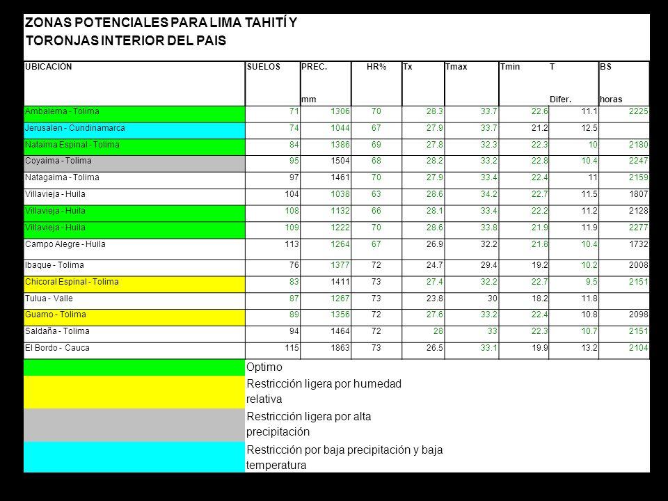 ZONAS POTENCIALES PARA LIMA TAHITÍ Y TORONJAS INTERIOR DEL PAIS UBICACIÓNSUELOSPREC.HR%TxTmaxTminTBS mm Difer.horas Ambalema - Tolima7113067028.333.72
