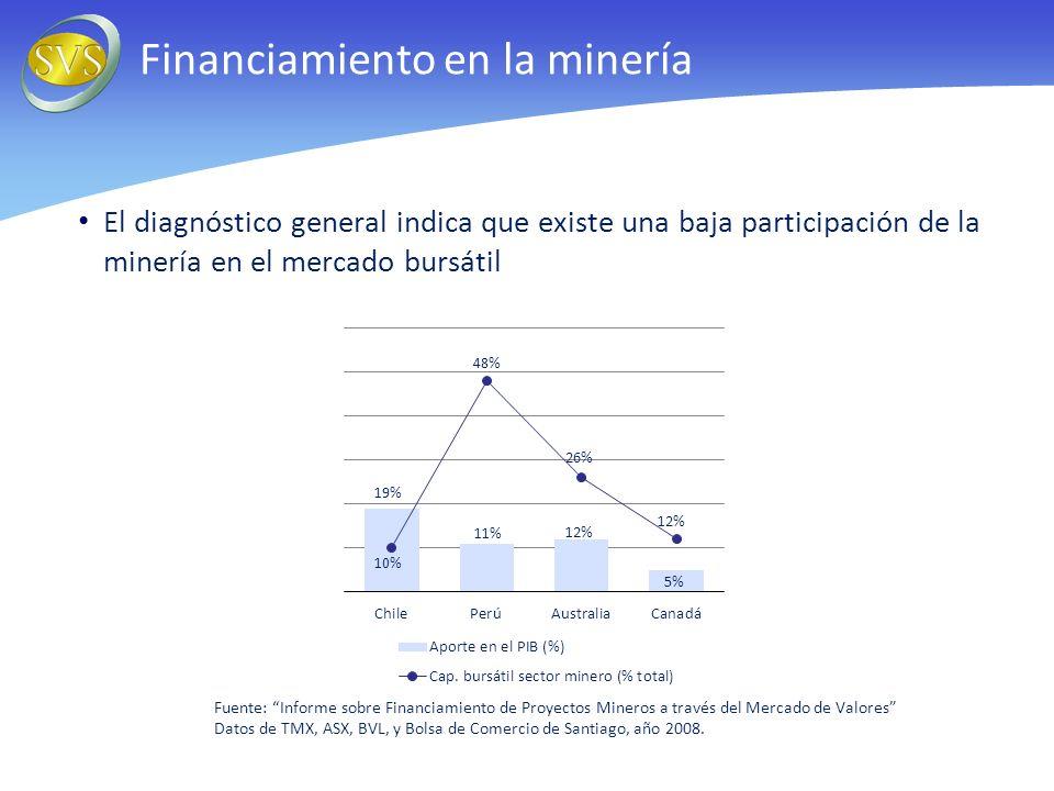 El diagnóstico general indica que existe una baja participación de la minería en el mercado bursátil Financiamiento en la minería Fuente: Informe sobre Financiamiento de Proyectos Mineros a través del Mercado de Valores Datos de TMX, ASX, BVL, y Bolsa de Comercio de Santiago, año 2008.